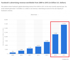 Facebook 2015 Revenue
