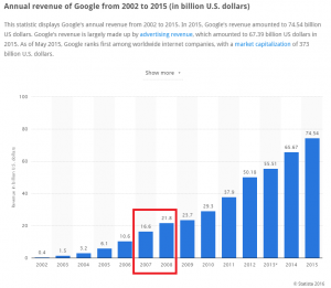 Google 2015 Revenue